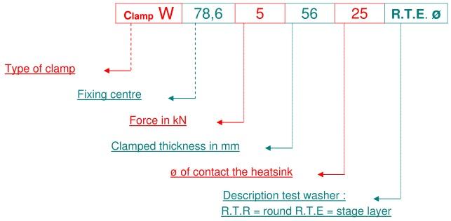 Clamp codification